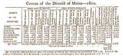 Census of the District of Maine, 1810
